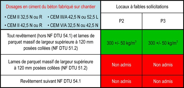 Tableaux 1 A 3 Xlsx Chapes Info