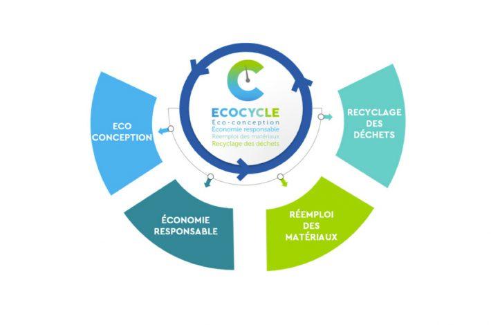 Le label Ecocycle de Socotec reprend quatre axes majeurs. [©Socotec]
